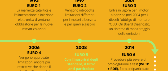 (English) TOWARDS THE EURO 7 STANDARD: EVOLUTION OF THE EUROPEAN EMISSIONS STANDARDS